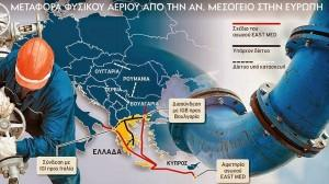 """Ενεργειακή ασφάλεια και η """"διπλωματία των αγωγών"""" στα Βαλκάνια"""