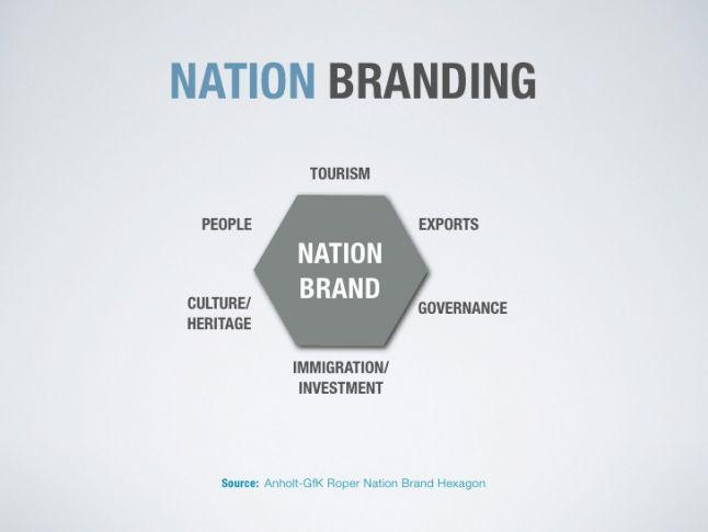branding-the-nation