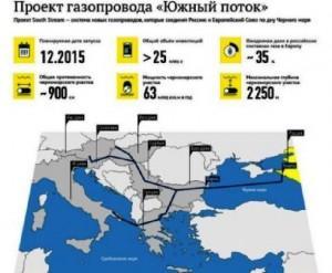 Ευρωπαϊκή Επιτροπή: Στις 9 Δεκεμβρίου θα συζητηθεί το θέμα του South Stream