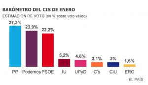 Δημοσκόπηση: To Podemos  με 23.9% «σφήνα» σε Λαϊκό και Σοσιαλιστικό κόμμα
