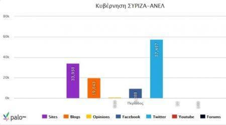 Πως αξιολογούν τα social media τις 90 μέρες της κυβέρνησης ΣΥΡΙΖΑ- ΑΝΕΛ
