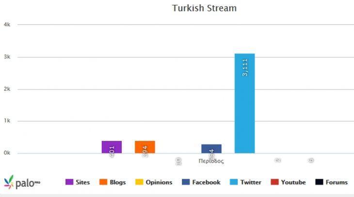 TurkishStream1