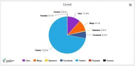 Η διαπραγμάτευση προβληματίζει και το Grexit φοβίζει !