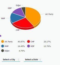 Τουρκικές Εκλογές και  social media:«Καζάν Ντιπί» με κουρδικό άρωμα