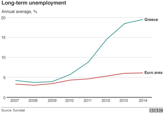 _84294707_greece_long_term_unemployment_gra624.jpg