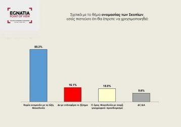 Ξεκάθαρο μήνυμα κατά της χρήσης του όρου «Μακεδονία» στέλνουν οι Βορειοελλαδίτες